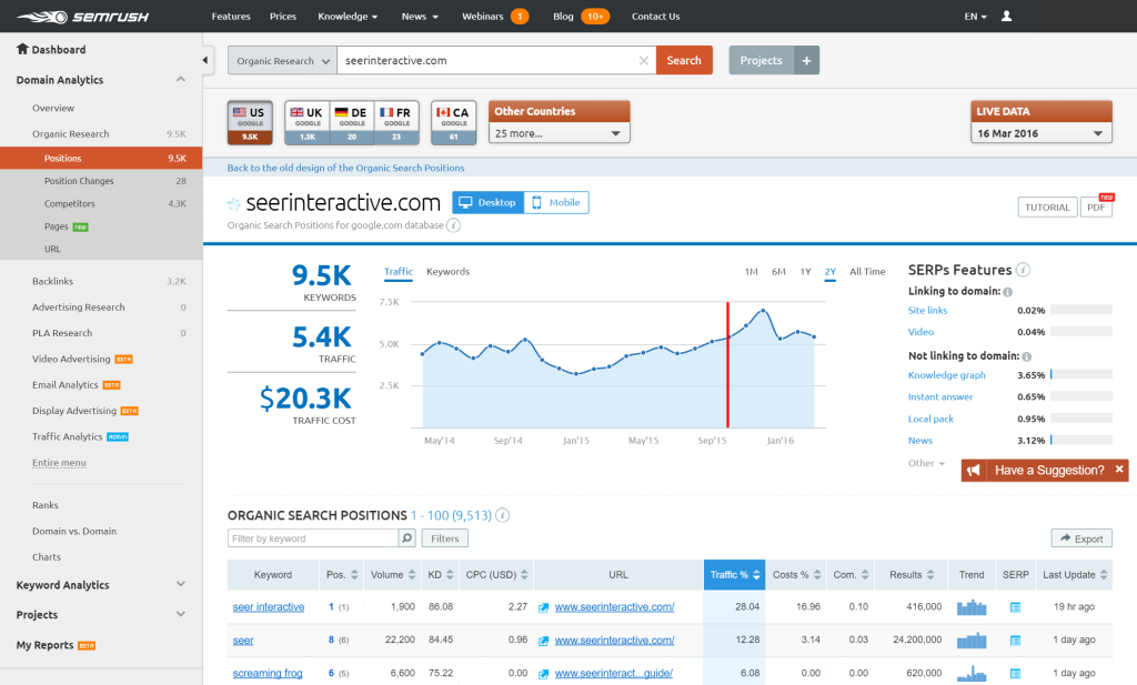 using semrush to measure content marketing efforts