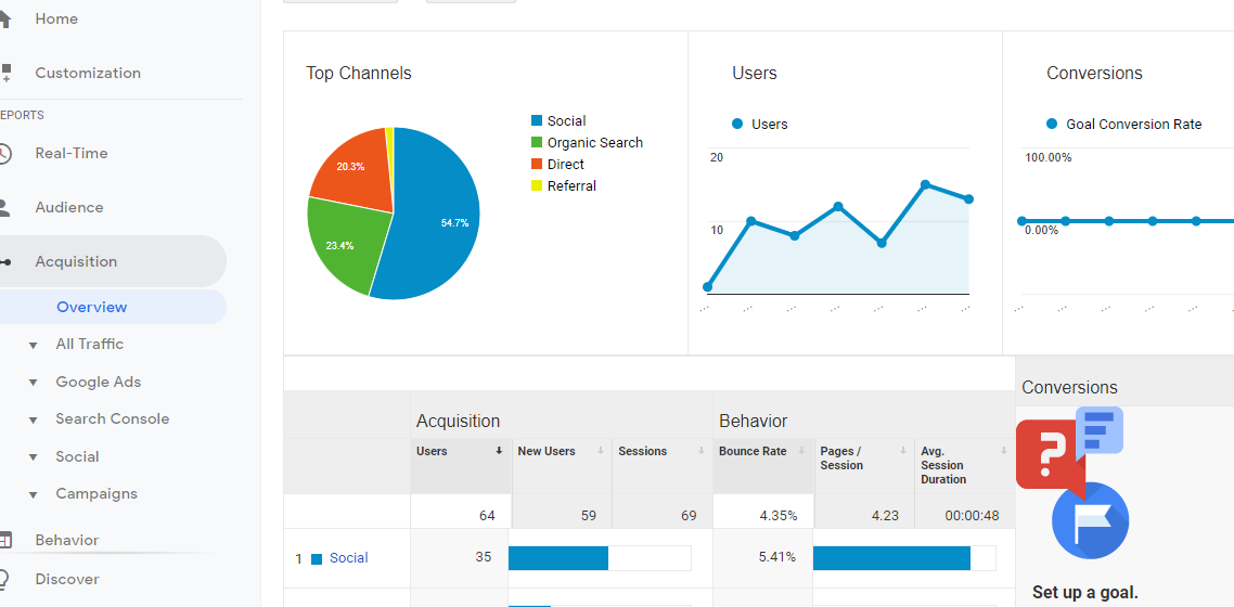 what should i do in google analytics