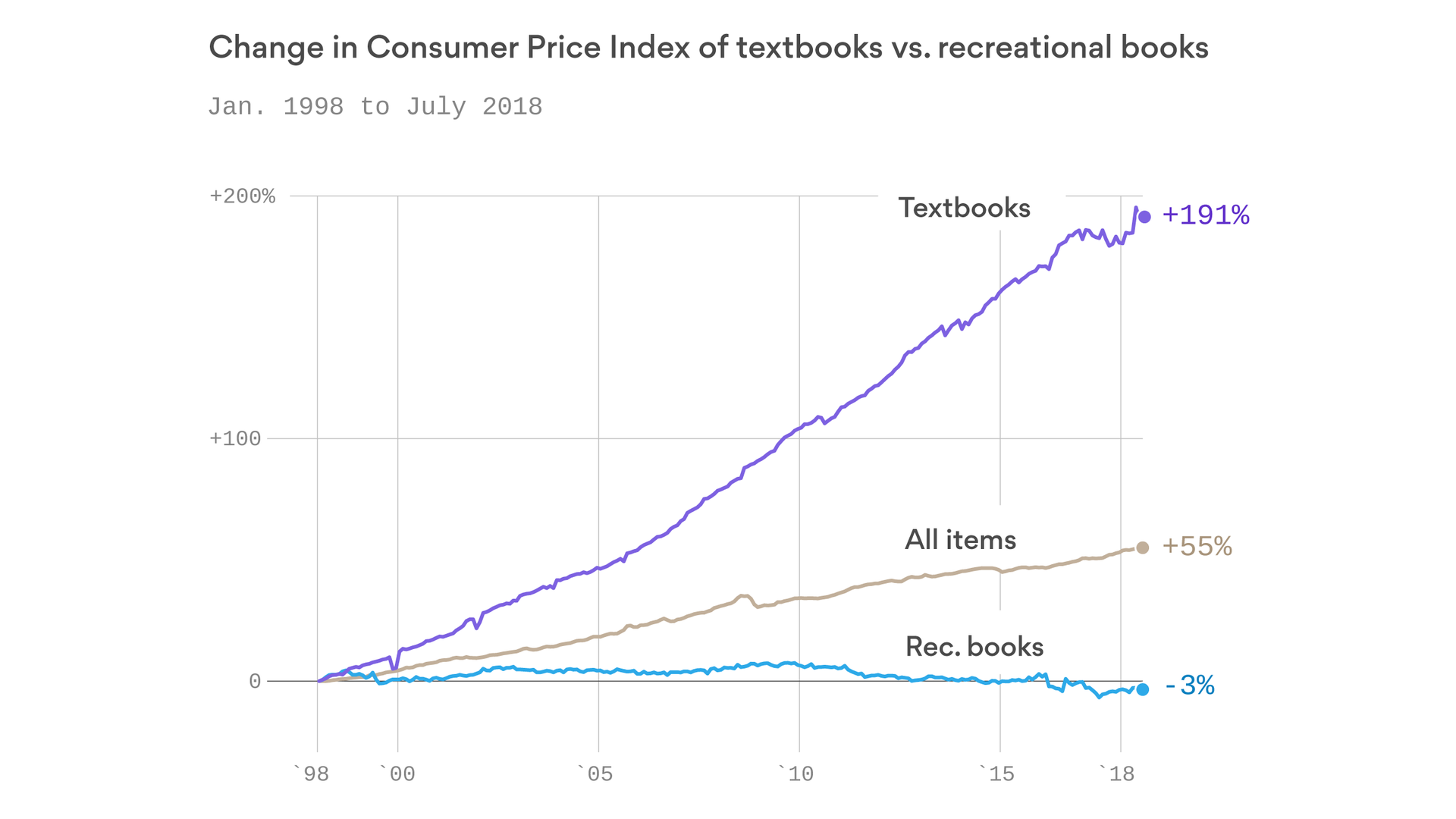 textbook-price-increases-over-the-years